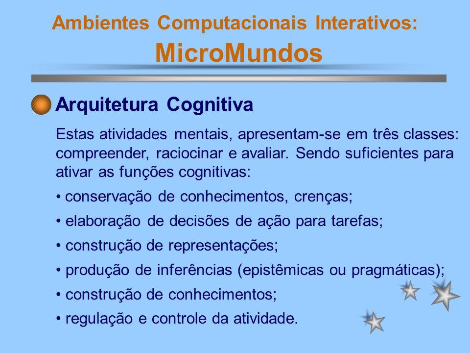 Ambientes Computacionais Interativos: MicroMundos Esquema da Arquitetura Cognitiva (Richard, 1992) citado por Fialho (2001).