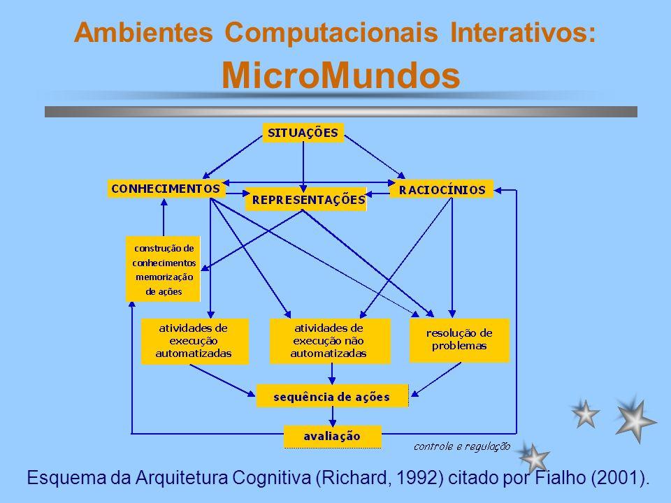 Ambientes Computacionais Interativos: MicroMundos Arquitetura Cognitiva A função relacionada à construção de conhecimentos garante a evolução do sistema cognitivo, permitindo enriquecer-se pela experiência.