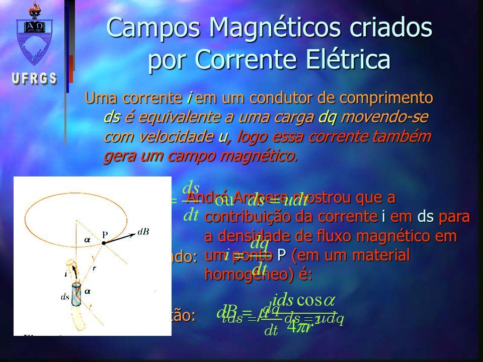 Campos Magnéticos criados por Corrente Elétrica n Campo Magnético criado em uma Espira Para todos os elementos ds o ângulo é 0 cos( )=1 Para uma bobina com N espiras