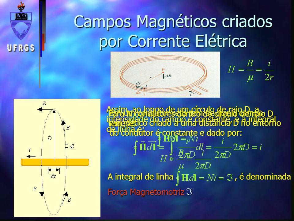 Campos Magnéticos em Materiais Ferromagnéticos n o permeabilidade magnética do vácuo n r permeabilidade magnética relativa do material n permeabilidade magnética do material Elétrons girando no entorno do núcleo criam um campo magnético