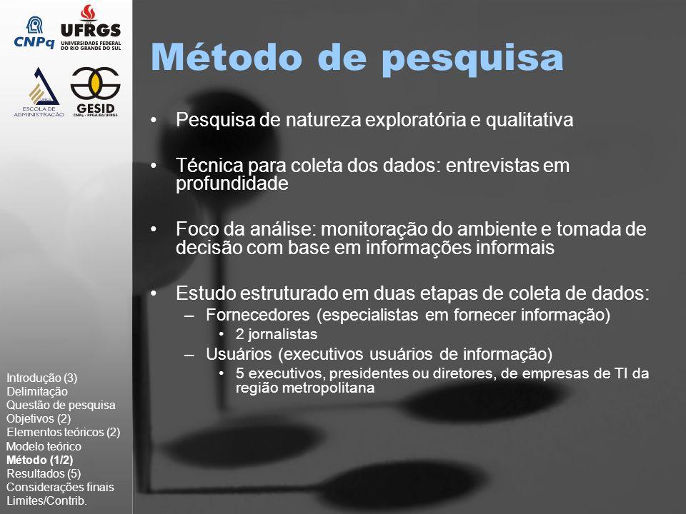 Desenho de pesquisa Introdução (3) Delimitação Questão de pesquisa Objetivos (2) Elementos teóricos (2) Modelo teórico Método (2/2) Resultados (5) Considerações finais Limites/Contrib.