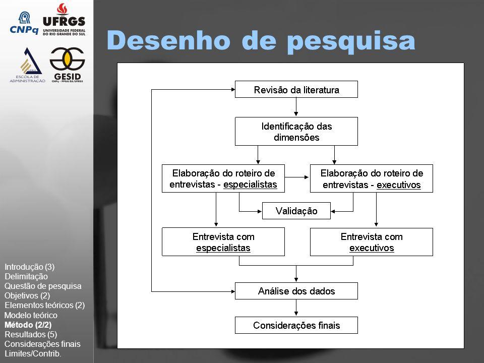 Fontes informais Fontes Introdução (3) Delimitação Questão de pesquisa Objetivos (2) Elementos teóricos (2) Modelo teórico Método (2) Resultados (1/5) Considerações finais Limites/Contrib.