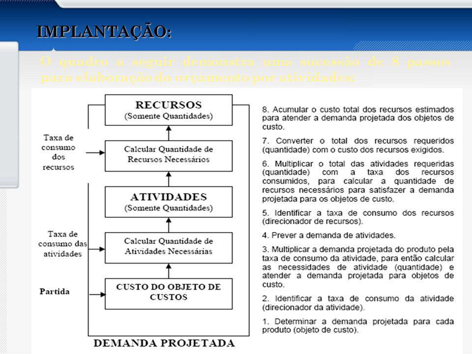 Apresentar os aspectos abaixo do Orçamento por Atividades: Conceito Características Vantagens e Desvantagens Recomendações Implantação Organizações que utilizam IMPLANTAÇÃO: As 8 etapas de implantação são dividas em 3 fases distintas: 1) Contextualização: esta fase é o guia na elaboração do orçamento.