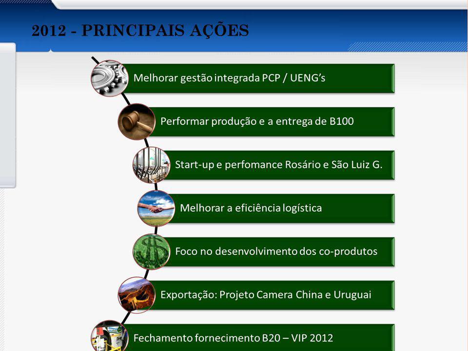 Apresentar os aspectos abaixo do Orçamento por Atividades: Conceito Características Vantagens e Desvantagens Recomendações Implantação Organizações que utilizam DRE DA UNIDADE DE BIODIESEL - 2011 X 2012