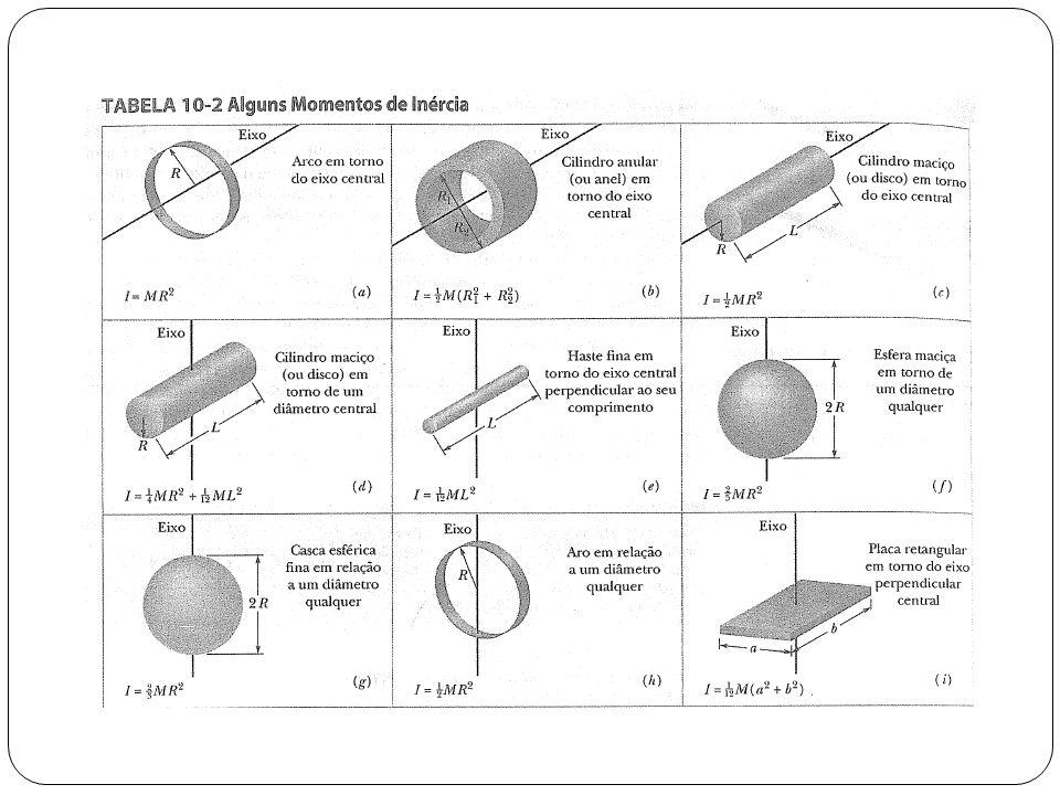 Suponha que queremos encontrar o momento de inércia I de um corpo de massa M em torno de um eixo dado.