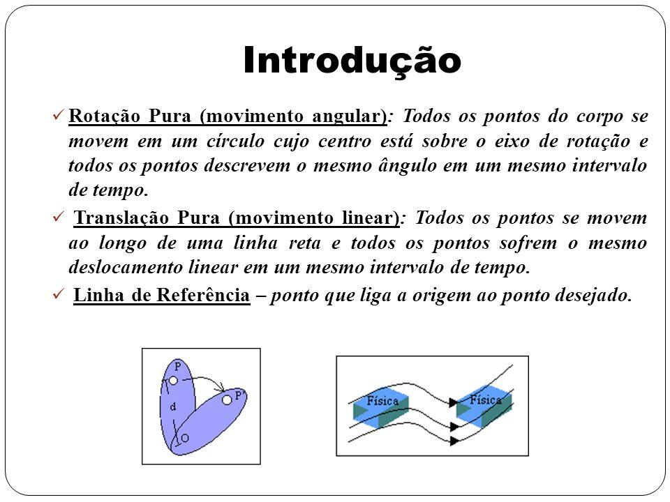 Variáveis de Rotação Grandezas equivalentes angulares das grandezas lineares posição, deslocamento, velocidade e aceleração.