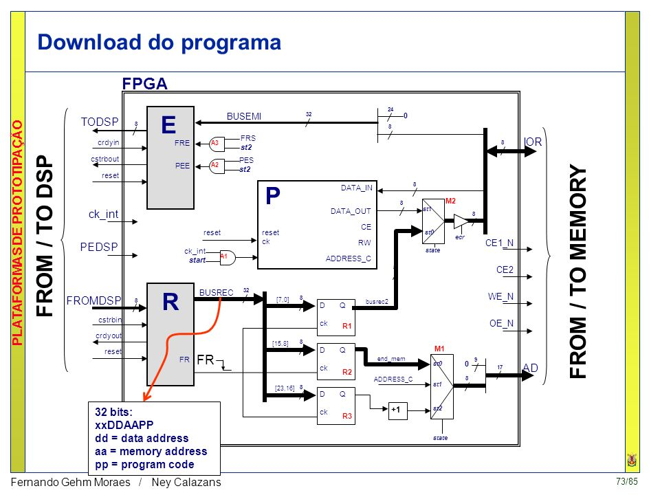 73/85 PLATAFORMAS DE PROTOTIPAÇÃO Fernando Gehm Moraes / Ney Calazans 8 M1 8 M2 32 BUSREC A1 ck_int start state TODSP crdyin cstrbout reset E FRE PEE 8 FROMDSP cstrbin crdyout reset R FR 8 32 BUSEMI 24 0 8 IOR D Q ck D Q ck D Q ck FR 8 [7,0] 8 [15,8] 8 [23,16] 8 8 busrec2 st1 ecr P DATA_OUT CE RW ADDRESS_C reset ck DATA_IN 8 state st0 st1 +1 st2 end_mem ADDRESS_C 8 9 0 AD 17 reset A3 FRS st2 A2 PES st2 FROM / TO DSP ck_int PEDSP R2 R3 R1 CE1_N CE2 WE_N OE_N FROM / TO MEMORY FPGA st0 Download do programa 32 bits: xxDDAAPP dd = data address aa = memory address pp = program code