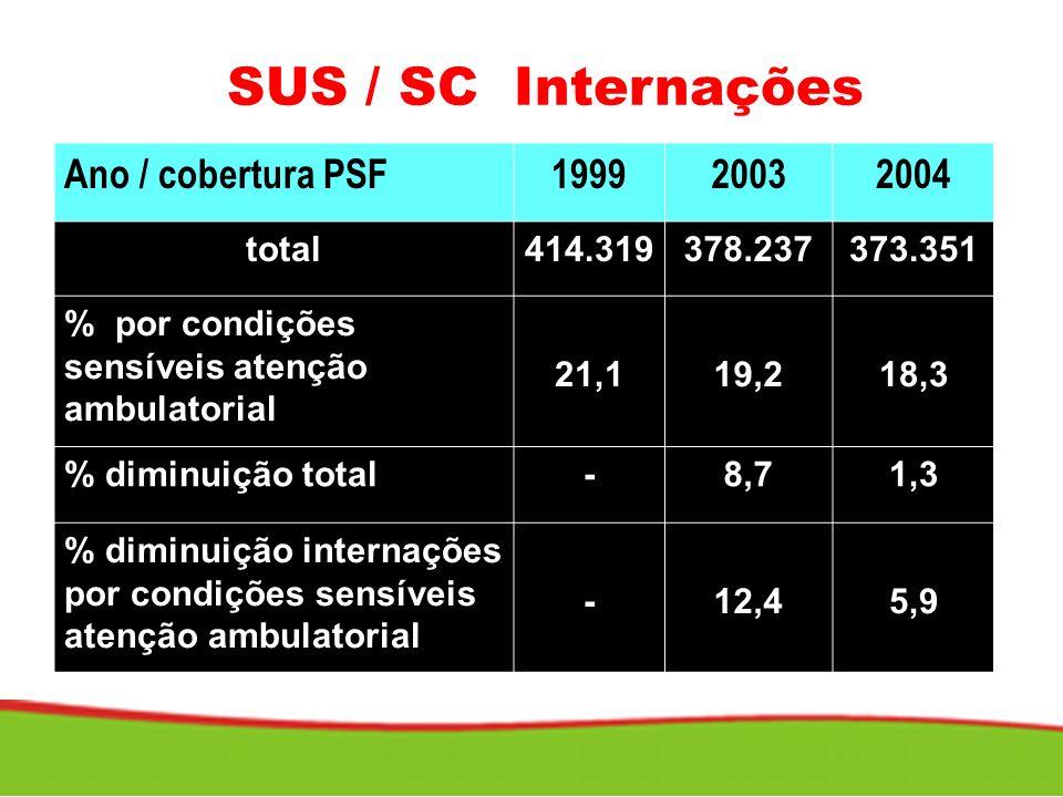 SECRETARIA DE ESTADO DA SAÚDE SUPERINTENDÊNCIA DE VIGILÂNCIA EM SAÚDE DVS DIVE LACEN DIAF