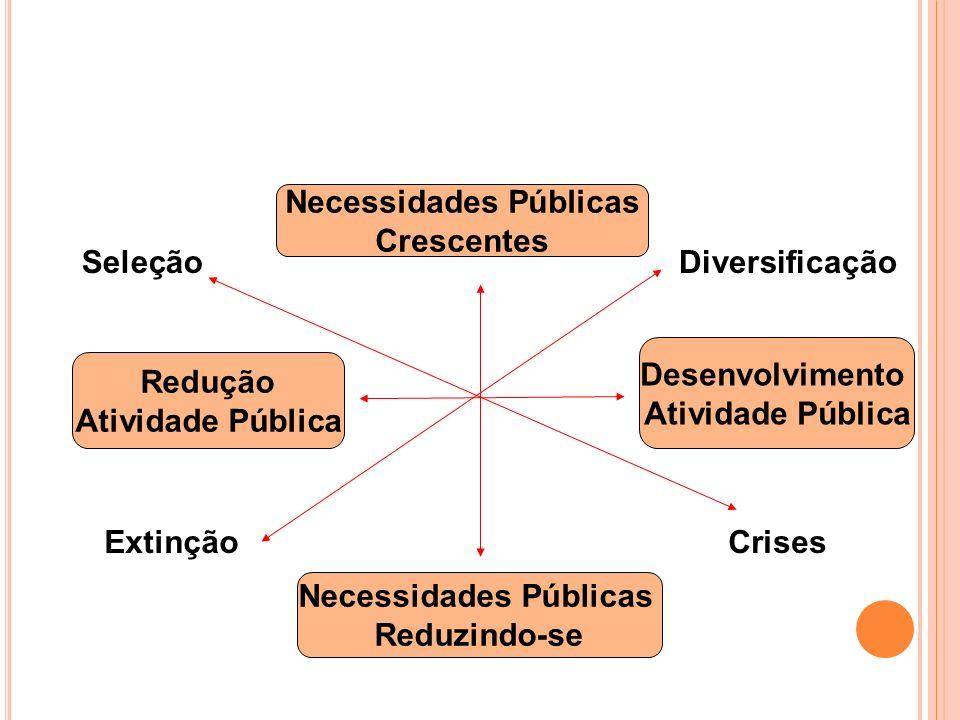 Hierarquia Política Administrações Públicas Agentes Intermediários População A necessidade Condicionada a oferta Representação Consenso Expressão Tempo