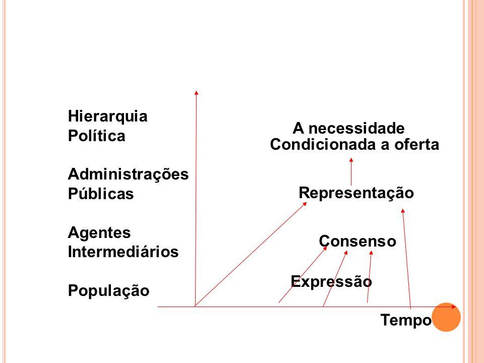 Hierarquia Política Administrações Pública Agentes Intermediários População Tempo A oferta Condicionada a necessidade