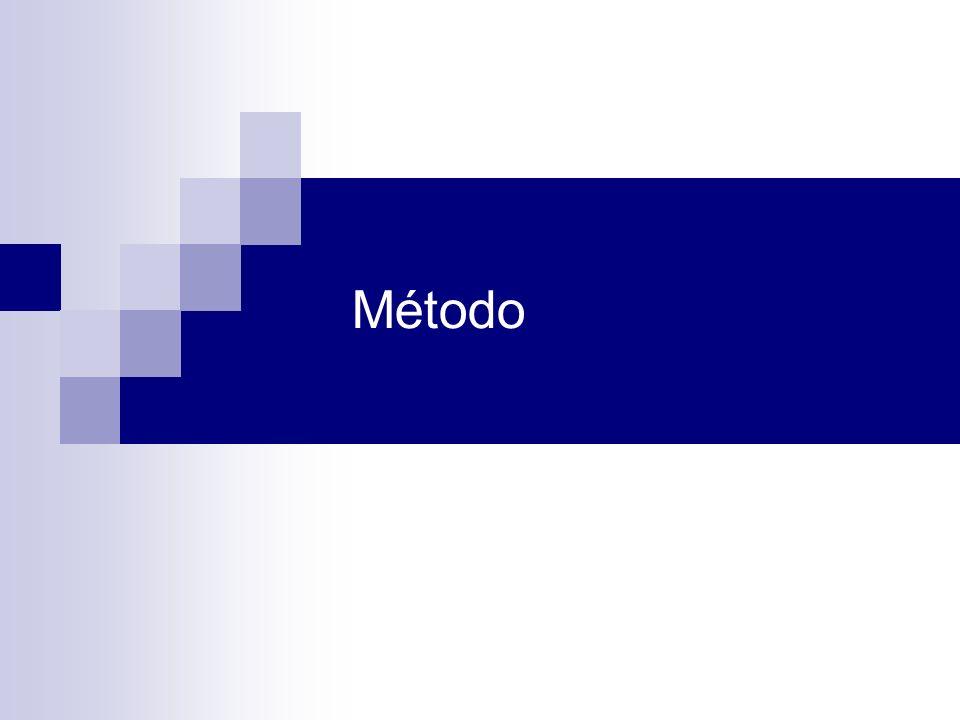 3 O que é Método Um conjunto de etapas ordenadamente dispostas a serem executadas que tenham por finalidade a investigação de fenômenos naturais ou sistemas físicos obtidos industrialmente (produtos ou processos) para a obtenção de conhecimentos Uma maneira de se fazer algo, sistematicamente