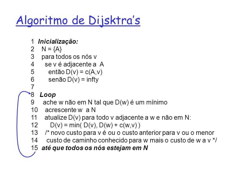 Exemplo: Algoritmo de Dijkstra Passo 0 1 2 3 4 5 início N A AD ADE ADEB ADEBC ADEBCF D(B),p(B) 2,A D(C),p(C) 5,A 4,D 3,E D(D),p(D) 1,A D(E),p(E) infinito 2,D D(F),p(F) infinito 4,E A E D CB F 2 2 1 3 1 1 2 5 3 5