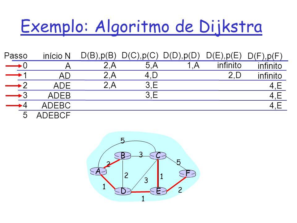 Discussão do Algoritmo de Dijkstra Complexidade do Algoritmo: n nós r Cada iteração: precisa verificar todos os nós w, que não estão em N r Complexidade: N*(n+1)/2 comparações: o(n**2) r Implementações mais eficientes: o(nlogn) Oscilações possíveis: r E.G., custo do enlace = total de tráfego transportado A D C B 1 1+e e 0 e 1 1 0 0 A D C B 2+e 0 0 0 1+e 1 A D C B 0 2+e 1+e 1 0 0 A D C B 2+e 0 e 0 1+e 1 inicial … recalcula roteamento … recalcula