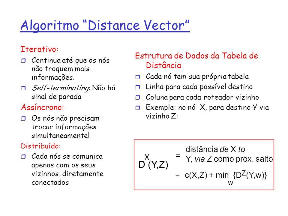 Exemplo de Tabela de Distância A E D CB 7 8 1 2 1 2 D () A B C D A1764A1764 B 14 8 9 11 D5542D5542 E custo via nó vizinho destino D (C,D) E c(E,D) + min {D (C,w)} D w = = 2+2 = 4 D (A,D) E c(E,D) + min {D (A,w)} D w = = 2+3 = 5 D (A,B) E c(E,B) + min {D (A,w)} B w = = 8+6 = 14 loop!
