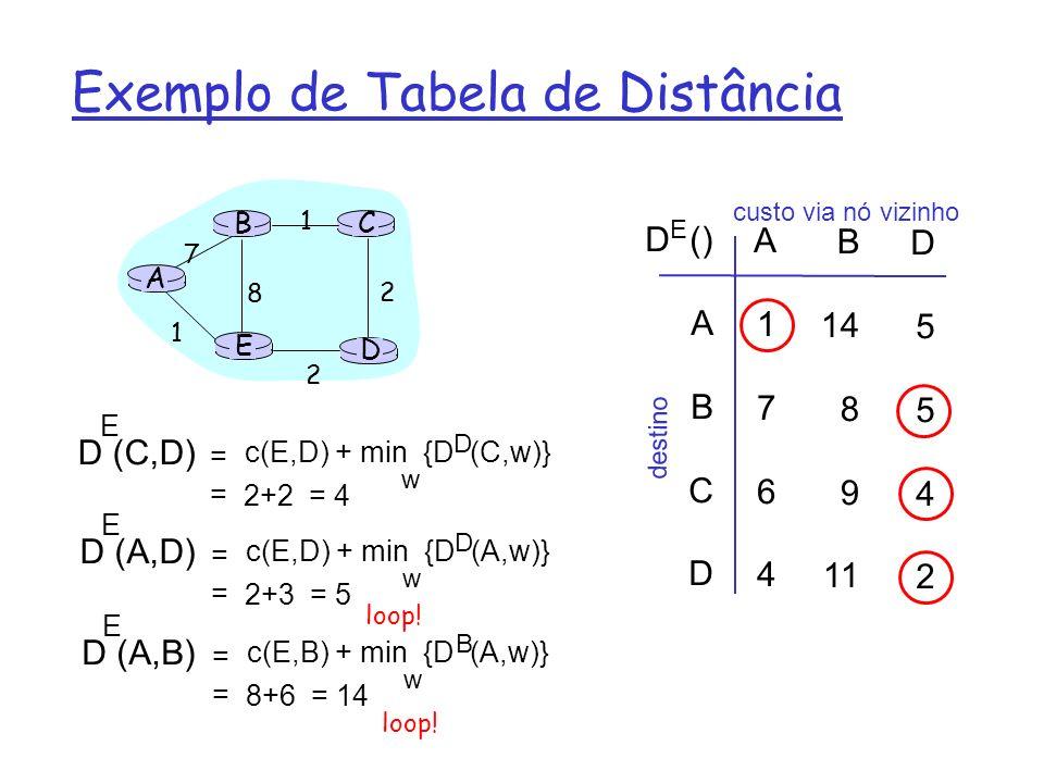 A Tabela de Distâncias Gera a Tabela de Roteamento D () A B C D A1764A1764 B 14 8 9 11 D5542D5542 E custo através de destino ABCD ABCD A,1 D,5 D,4 D,2 Enlace de saída, cost destino Tabela de distância Tabela de Roteamento