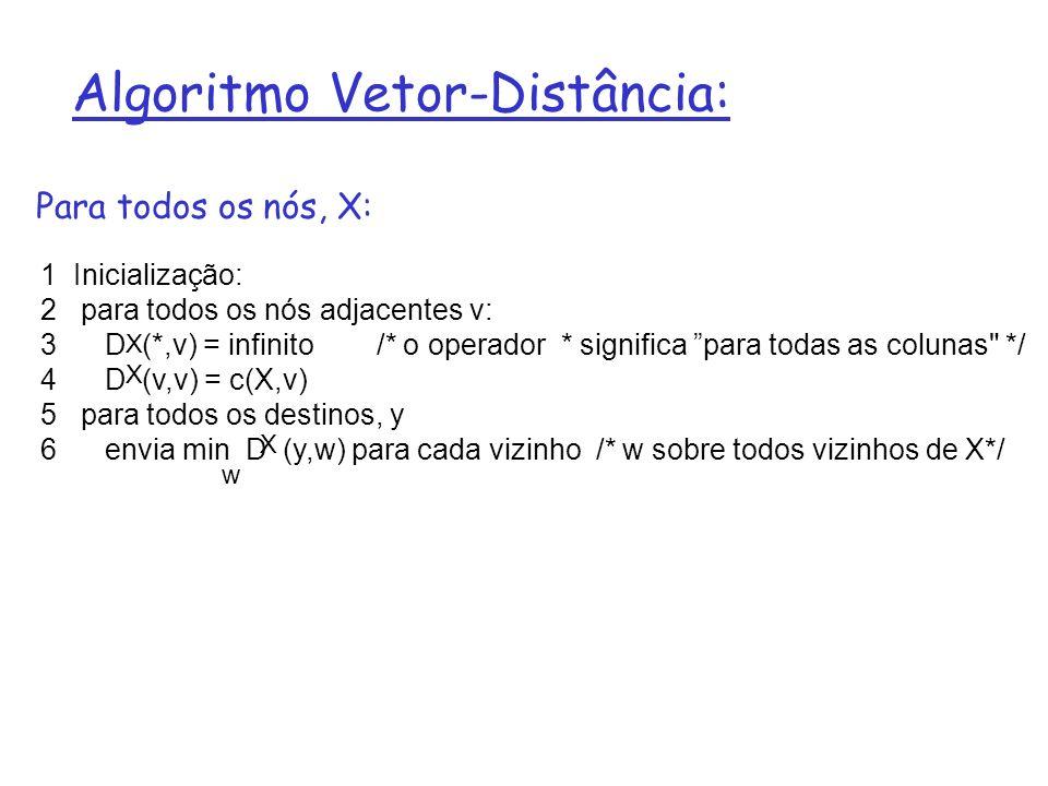 Algoritmo Vetor-Distância (Cont.): 8 loop 9 wait (até ocorrer uma mudança no custo do enlace para vizinho V 10 ou até receber atualização do vizinho V) 11 12 if (c(X,V) muda por d) 13 /* muda o custo para todos os destinos via vizinho v por d */ 14 /* nota: d pode ser positivo ou negativo */ 15 para todos os destinos y: D (y,V) = D (y,V) + d 16 17 else if (atualização recebida de V sobre destino Y) 18 /* caminho mais curto de V para algum Y mudou */ 19 /* V enviou um novo valor para seu min D V (Y,w) */ 20 /* chame este novo valor recebido newval */ 21 para o único destino y: D (Y,V) = c(X,V) + newval 22 23 if nós temos um novo min D (Y,w) para algum destino Y 24 envie novo valor de min D (Y,w) para todos os vizinhos 25 26 forever w X X X X X w w