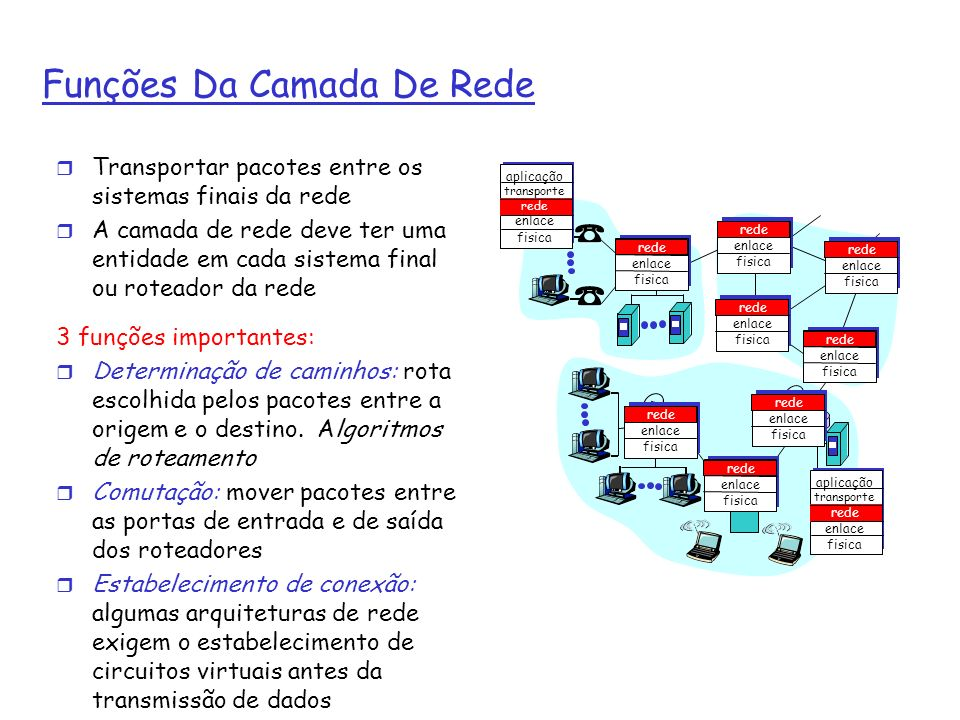 Modelo Do Serviço De Rede Q: como escolher um modelo de serviço para o canal transportando pacotes da origem ao destino.