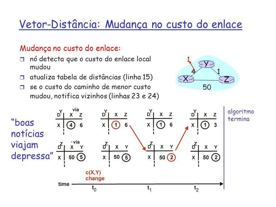 Vetor Distância: Mudança no custo do enlace Mudança no custo do enlace: r más notícias viajam devagar - problema da contagem ao infinito X Z 1 4 50 Y 60 algoritmo continua!