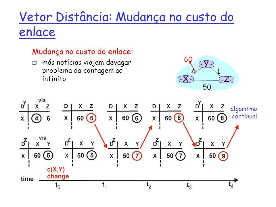 Vetor Distância: Divisão Horizontal de Inversão Envenenada (Poisoned Reverse) Se Z roteia através de Y para chegar a X : r Z diz a Y que sua (de Z) distância para X é infinita (assim Y não roteará para X via Z) r será que isso resolve completamente o problema da contagem ao infinito.