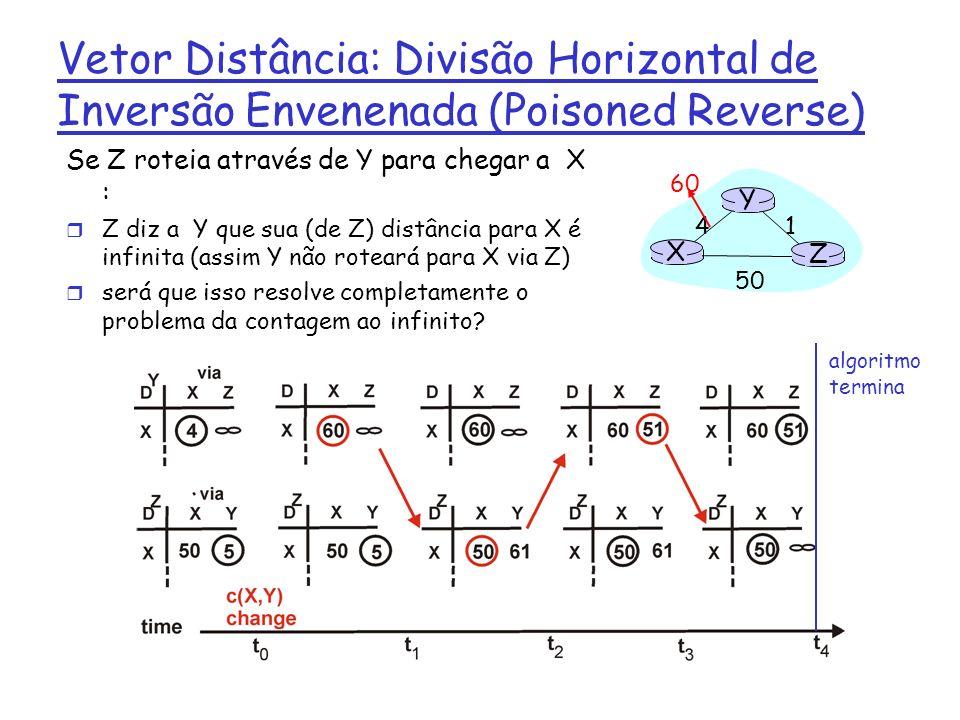 Comparação dos Algoritmos LS e VD Complexidade r LS: com n nós, E links, o(ne) mensagens enviadas r DV: trocas somente entre vizinhos m Tempo de convergência varia Tempo de convergência r LS: algoritmo o(n**2) exige o(ne) msgs m Pode ter oscilações r DV: tempo de convergência varia m Podem haver loops de roteamento m Problema da contagem ao infinito Robustez: o que acontece se um roteador funciona mal.
