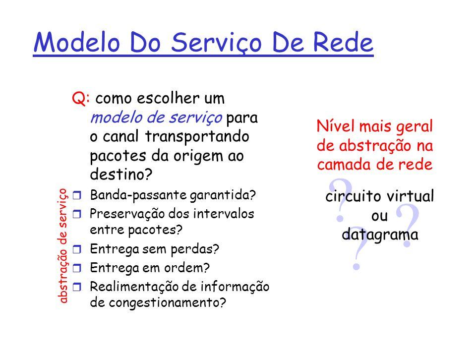 Circuitos Virtuais (VC) r Estabelecimento da conexão deve preceder o envio de dados.