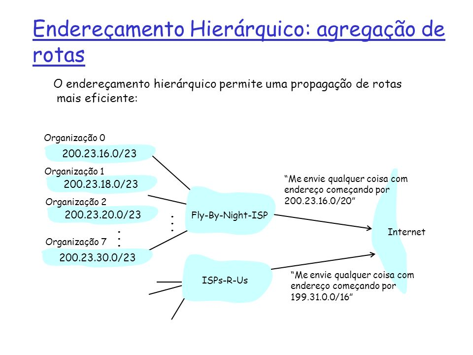Roteamento Hierárquico:rotas mais específicas ISPs-R-Us tem uma rota mais específica para a organização 1 200.23.16.0/23200.23.18.0/23200.23.30.0/23 Fly-By-Night-ISP Organização 0 Organização 7 Internet Organização 1 ISPs-R-Us Me envie qualquer coisa com endereço começando por 199.31.0.0/16 ou 200.23.18.0/23 200.23.20.0/23 Organização 2......