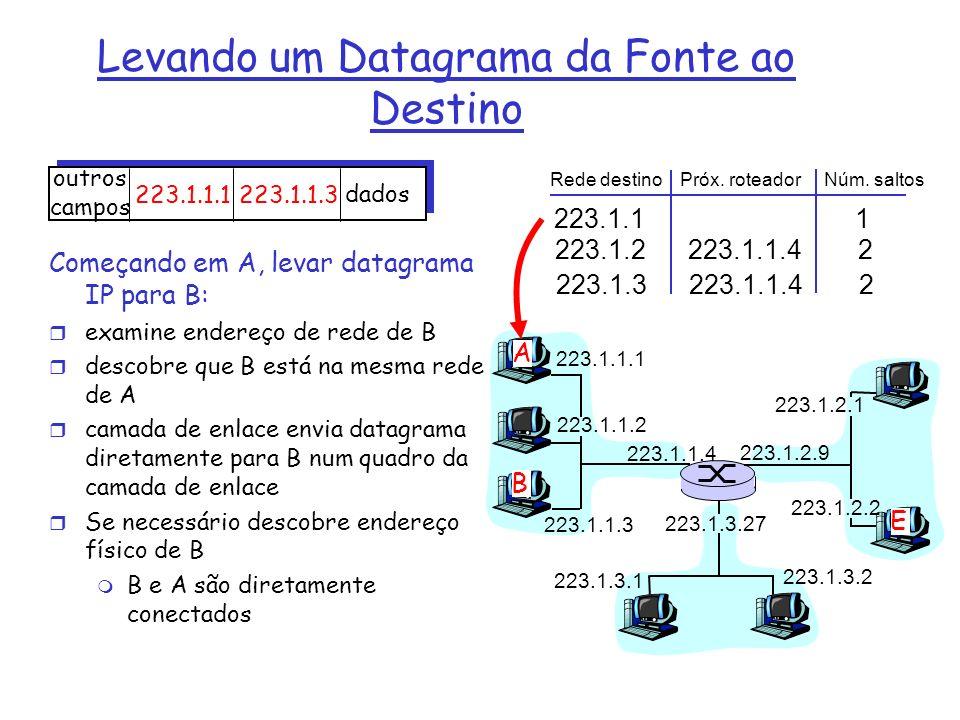 223.1.1.1 223.1.1.2 223.1.1.3 223.1.1.4 223.1.2.9 223.1.2.2 223.1.2.1 223.1.3.2 223.1.3.1 223.1.3.27 A B E Rede destino Próx.