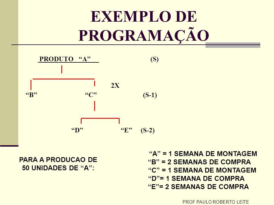 PROF PAULO ROBERTO LEITE ESQUEMA DA PROGRAMAÇÃO (LT) B = 2 (LT ) E = 2 (LT) D =1 (LTM) C= 1 (LTM)A = 1 S-4S-3S-2S-1S (OC)E=100(OC)B=50(OM)C =100(OM)A=50A=50 (OC)D=100 OC = ORDEM DE COMPRA; LT= TEMPO RESSUPRIMENTO; LTM= TEMPO MONTAGEM