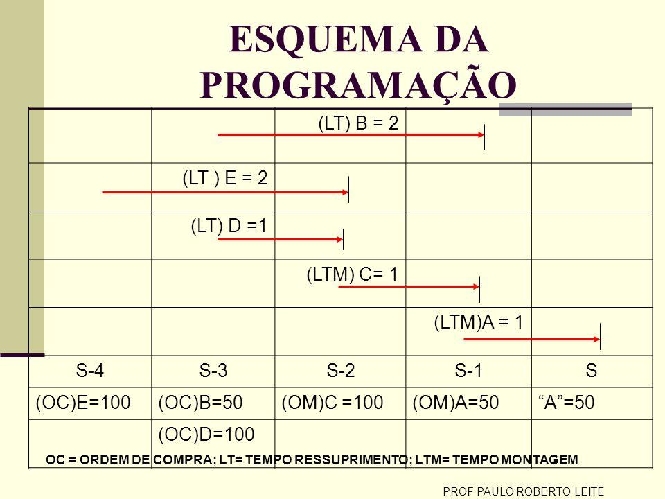 PROF PAULO ROBERTO LEITE CÁLCULO DAS NECESSIDADES LIQUIDAS POSICAO DOS ESTOQUES NA SEMANA A= (S) 10 UNIDADES B= (S-1) 5 UN.