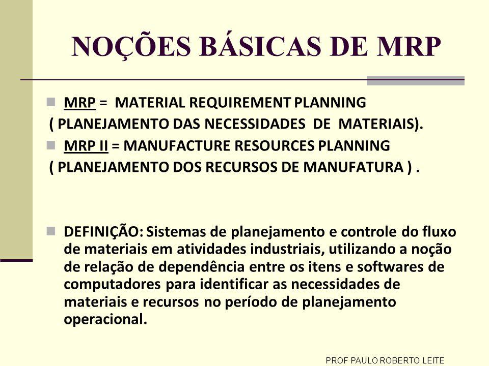 PROF PAULO ROBERTO LEITE HISTÓRICO Com o desenvolvimento dos computadores a partir dos anos 60 foi possível o tratamento individual dos diversos itens dos estoques.