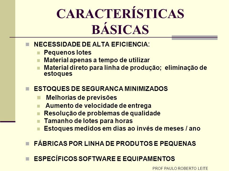 PROF PAULO ROBERTO LEITE CARACTERÍSTICAS BÁSICAS (cont) CARACTERISTICA ATIVA DO SISTEMA Melhorias são obrigatórias portanto os parâmetros de performance são constantemente melhorados.