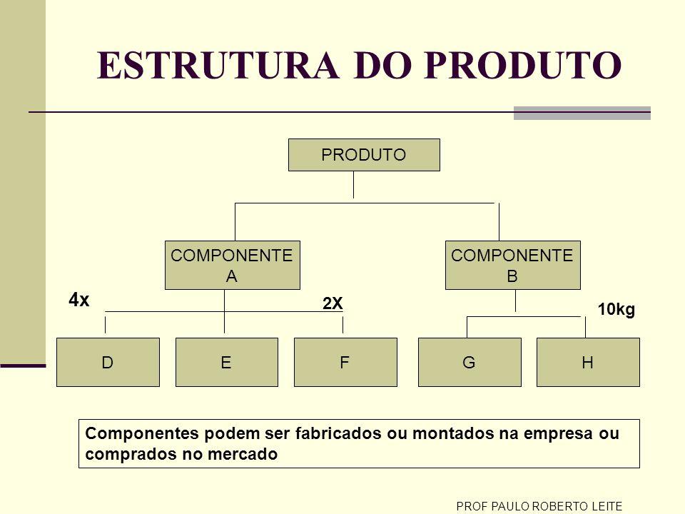 PROF PAULO ROBERTO LEITE LÓGICA DO SISTEMA MRP Previsão de vendas dos produtos acabados ou pedidos na mão.