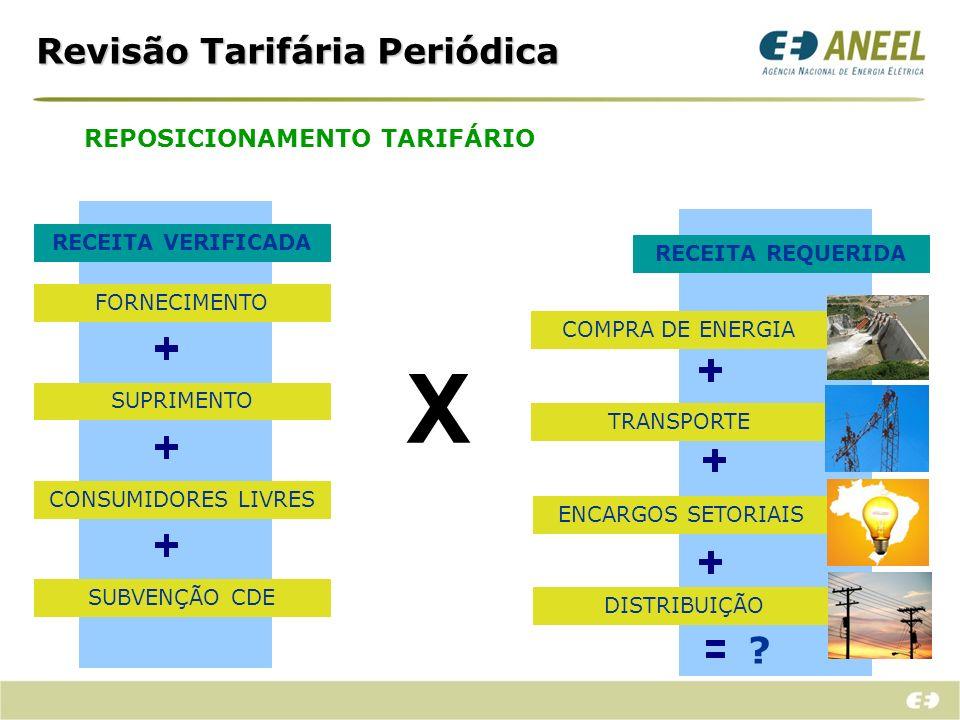 PARCELA A PARCELA B São itens de custos não gerenciáveis pela distribuidora.