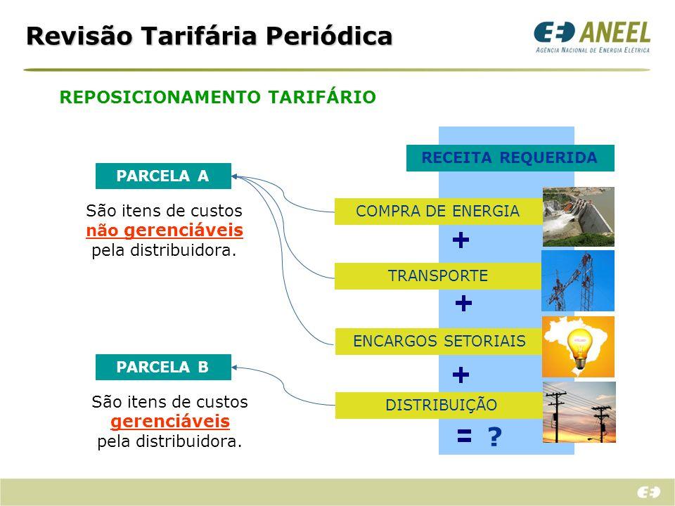 Composição da Parcela A Compra de Energia (geração)