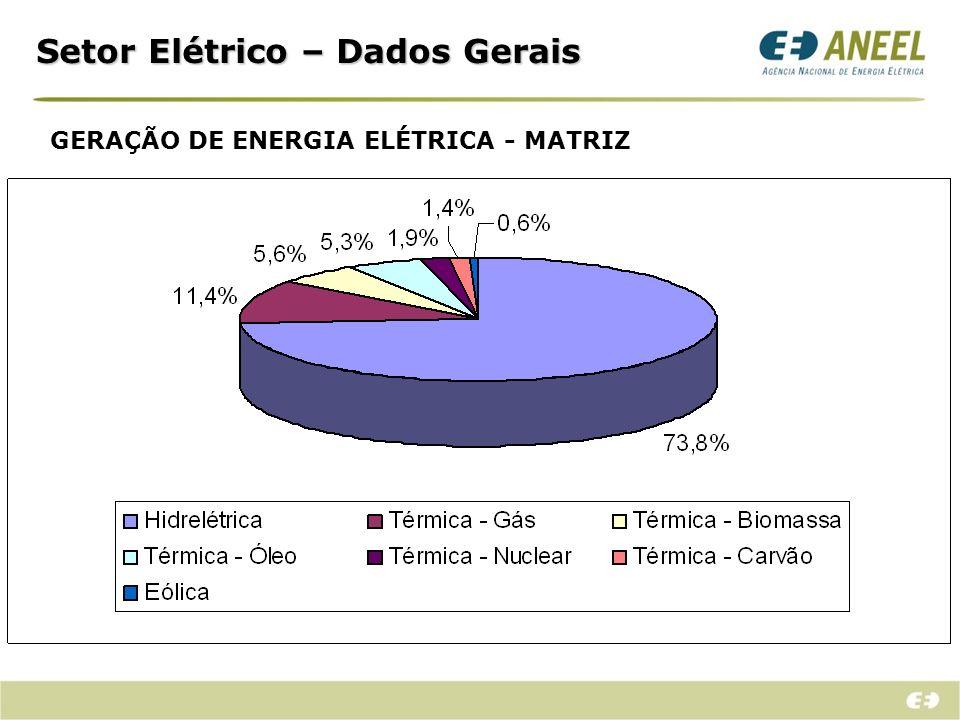 Setor Elétrico – Dados Gerais TRANSMISSÃO DE ENERGIA ELÉTRICA – REDE BÁSICA Mais de 90 mil km de rede na Rede Básica; Receita Anual Permitida ~ R$ 10 bilhões; Nº.