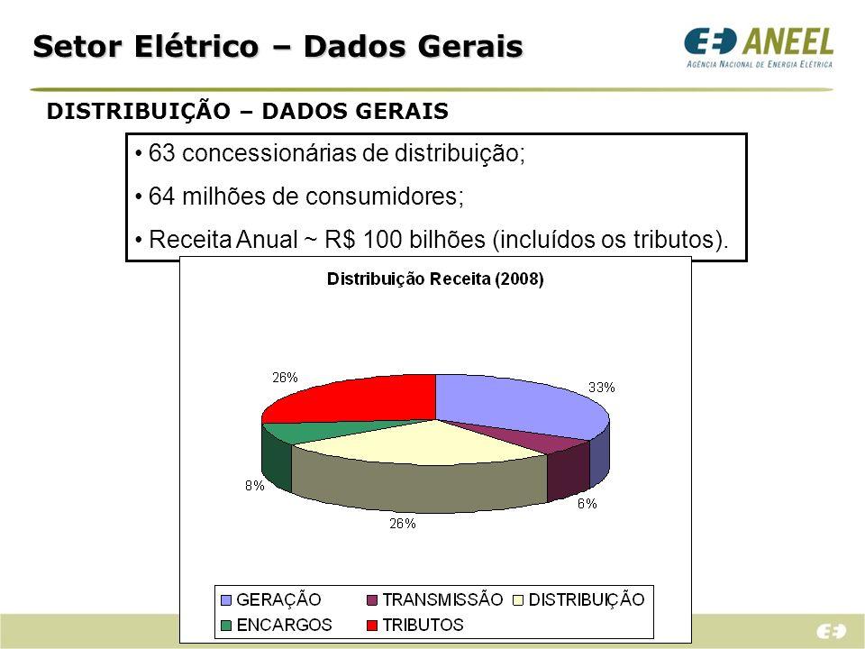 Setor Elétrico – Dados Gerais DISTRIBUIÇÃO – FORMAÇÃO TARIFA MÉDIA (R$/MWh)