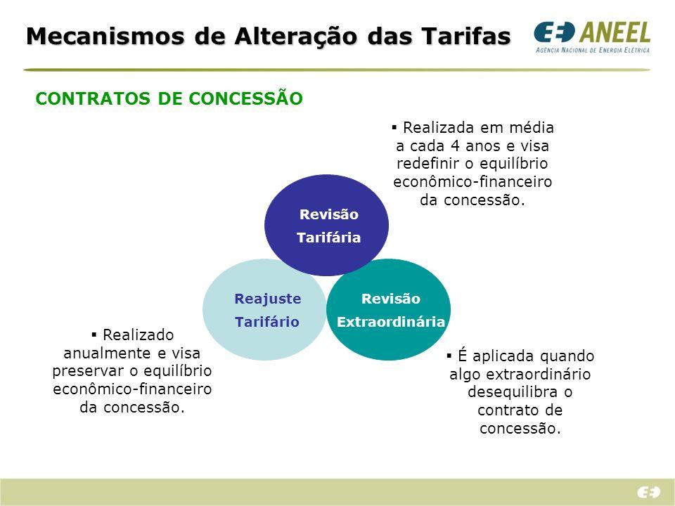 Revisão Tarifária Periódica...como é feita a revisão das tarifas?