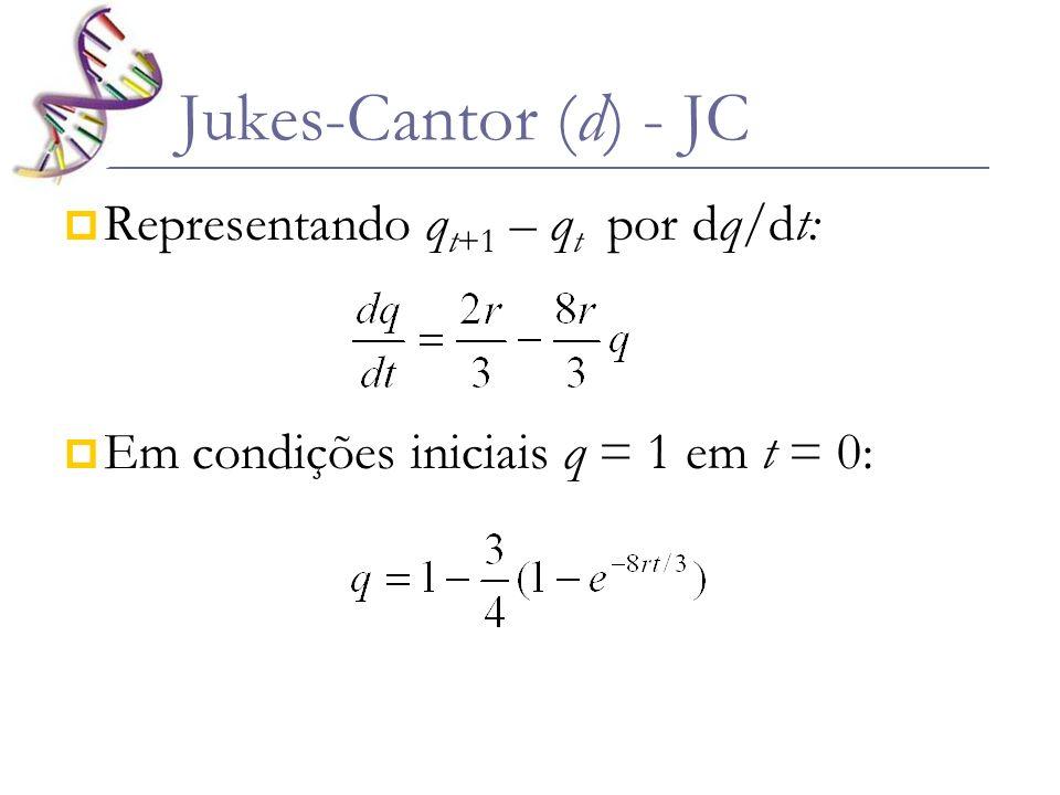 Se p = (1 - q) Sendo d a proporção de nn que se modificaram com o tempo: d = 2r.