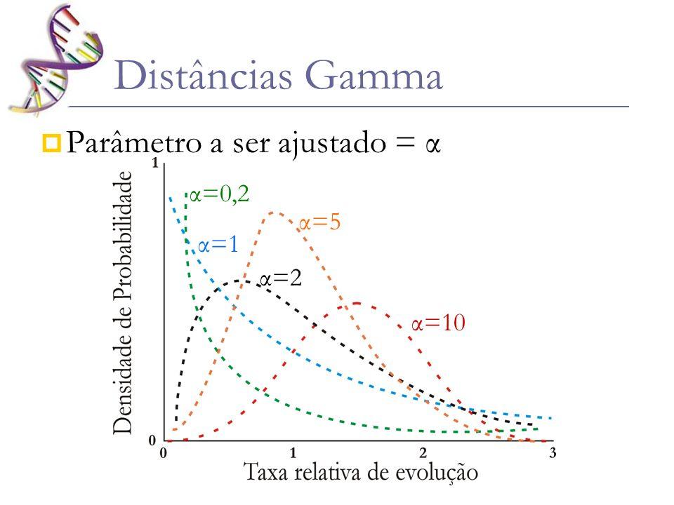 UPGMA (Unweighted Pair-Group Method with Arithmetic Mean) É o mais simples e intuitivo dos métodos Se baseia nas médias das distâncias entre as OTUs Parte do princípio de que o relógio molecular está funcionando A B D E F G H I C Tempo