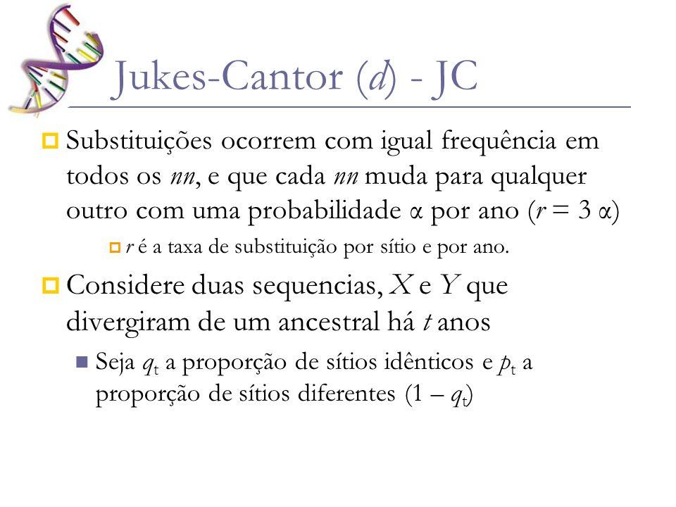 Proporção de sítios idênticos em t+1: Probabilidade de que um sítio idêntico em t continue idêntico em t+1: (1 – r) 2 = 1 – 2r + r 2 1 – 2r probabilidade de que um sítio diferente em t se torne idêntico em t+1 2r/3 Jukes-Cantor (d) - JC