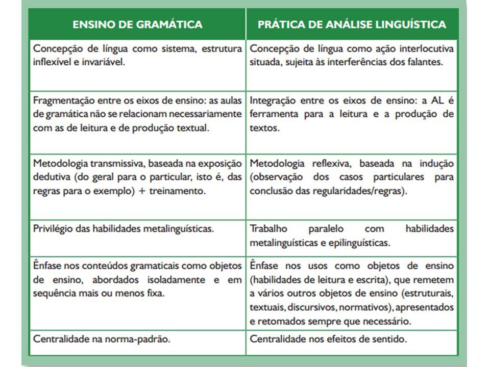 Fonte: MENDONÇA, M.Análise Linguística no Ensino Médio: um novo olhar, um outro objeto.