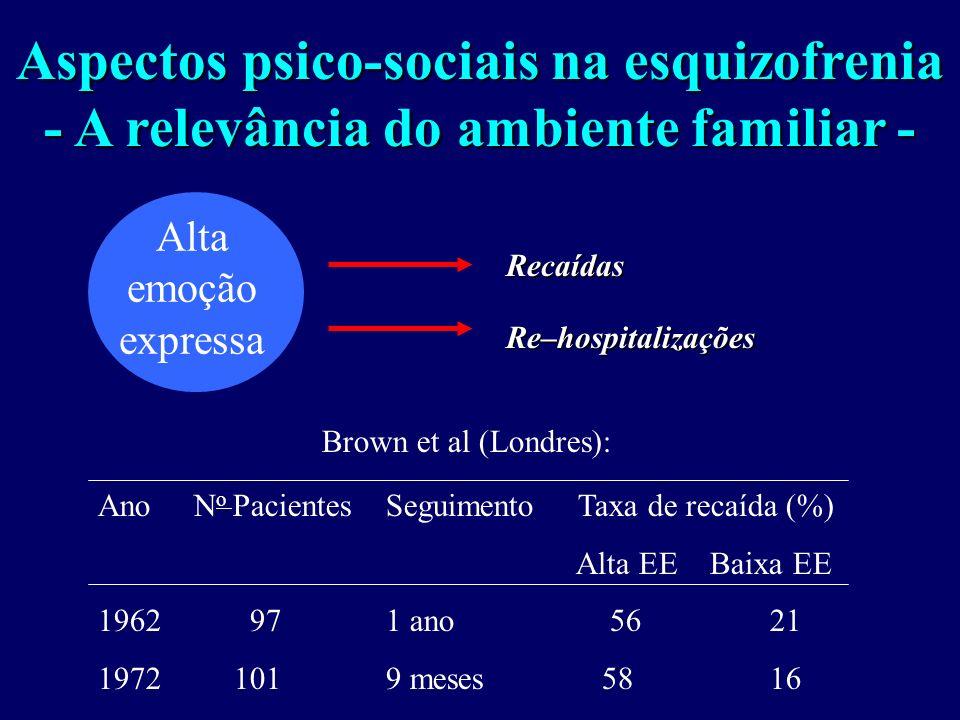 Aspectos psico-sociais na esquizofrenia - A relevância do ambiente familiar - Alta emoção expressa Brown et al (Londres): AnoN o PacientesSeguimentoTaxa de recaída (%) Alta EE Baixa EE 1962 971 ano 5621 1972 1019 meses 5816 Recaídas Re–hospitalizações