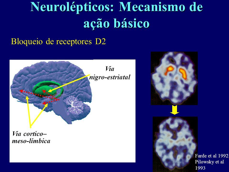 Neurolépticos: Mecanismo de ação básico Bloqueio de receptores D2 Via cortico– meso-límbica Via nigro-estriatal Farde et al 1992; Pilowsky et al 1993