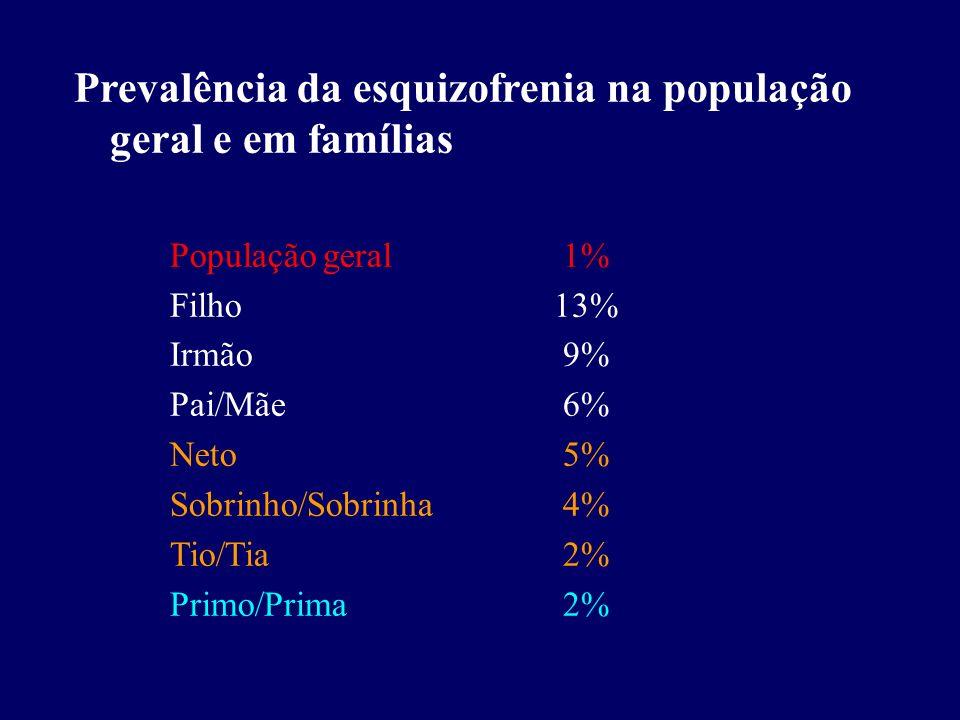 Prevalência da esquizofrenia na população geral e em famílias População geral 1% Filho13% Irmão 9% Pai/Mãe 6% Neto 5% Sobrinho/Sobrinha 4% Tio/Tia 2% Primo/Prima 2%