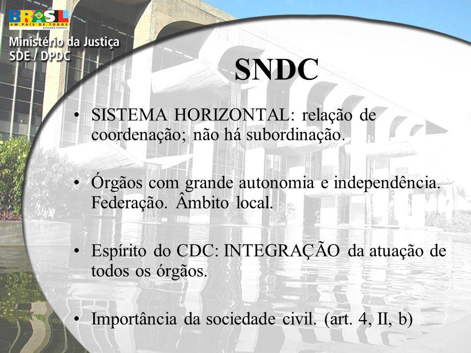 Articulação com o MP dos Estados da Bahia; Rio Grande do Sul e Santa Catarina. DPDC/DIPOA/MP