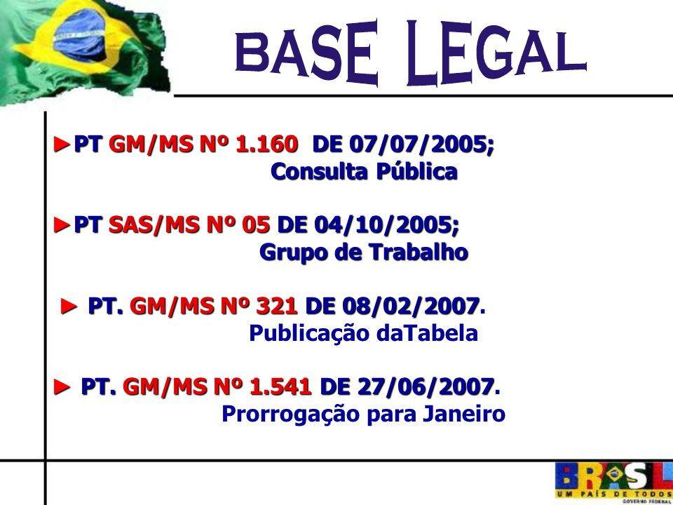 Novos Grupos de Procedimentos 01AÇÕES DE PROMOÇÃO E PREVENÇÃO EM SAÚDE 02PROCEDIMENTOS COM FINALIDADE DIAGNÓSTICA 03PROCEDIMENTOS CLÍNICOS 04PROCEDIMENTOS CIRÚRGICOS 05TRANSPLANTES DE ÓRGÃOS, TECIDOS E CÉLULAS 06MEDICAMENTOS 07ÓRTESES, PRÓTESES E MATERIAIS ESPECIAIS 08AÇÕES COMPLEMENTARES DA ATENÇÃO À SAÚDE