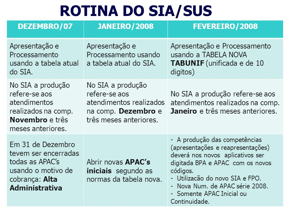 ROTINA DO SIH/SUS DEZEMBRO/07JANEIRO/2008FEVEREIRO/2008 Apresentação e Processamento usando a tabela atual do SIH.