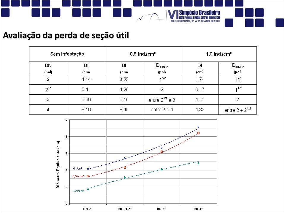 Avaliação do Efeito da Infestação sobre a Geração de Energia Exemplo: Conduto forçado = 1,45 km; DN 1000 mm; H = 350 m; Q = 2,40 m³/s; f = 0,012 (aço); f = 0,12 (1,0 ind./cm²); Q = 2,40 m³/s; f = 0,012 (aço); f = 0,12 (1,0 ind./cm²); P = 3539,8 kW E = 31.008.288 kWh h P = 9,81.Q.H.