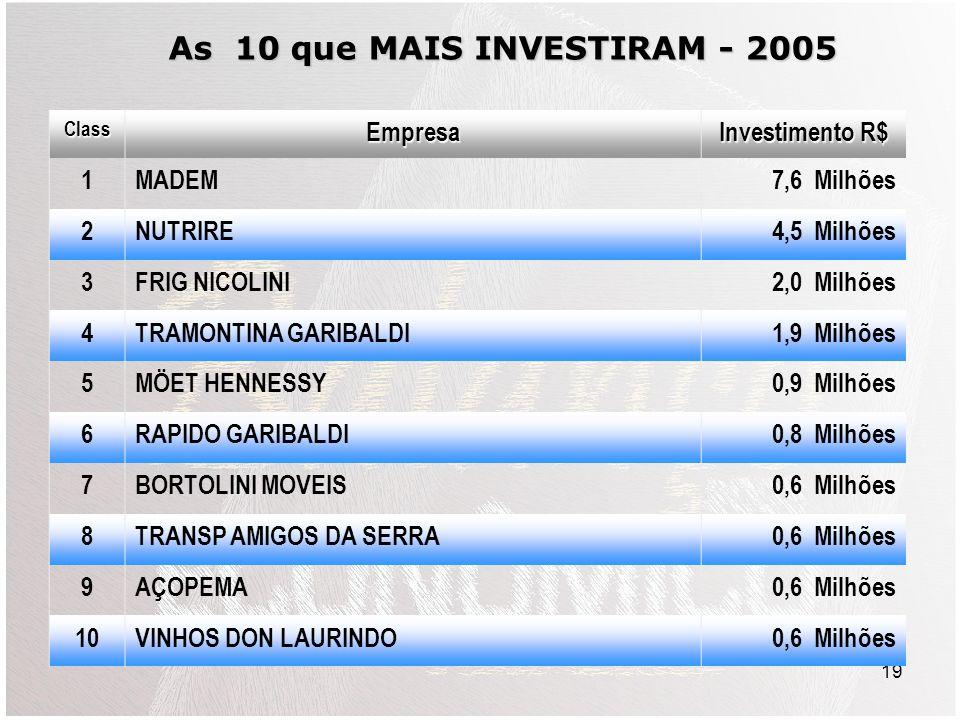20 BALANÇA COMERCIAL 2005