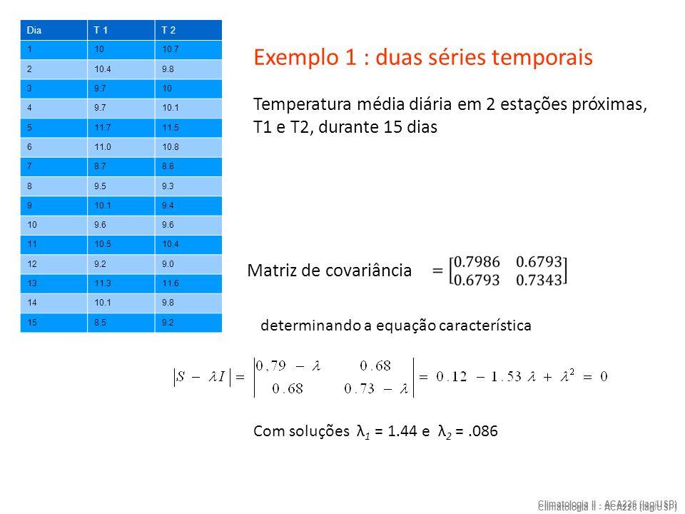 Climatologia II - ACA226 (Iag/USP) auto-vetores l i obtidos pela solução da equação Para λ 1 = 1.44 Para λ 2 =.086 analogamente variância do sistema = soma dos auto-valores = 1.44 +.09 = 1.53 variância explicada pela 1ª CP = 1.44/1.53 = 0.94 (ou ~94%) variância explicada pela 2ª CP = 0.09 /1.53 = 0.06 ( ou ~6,0%)